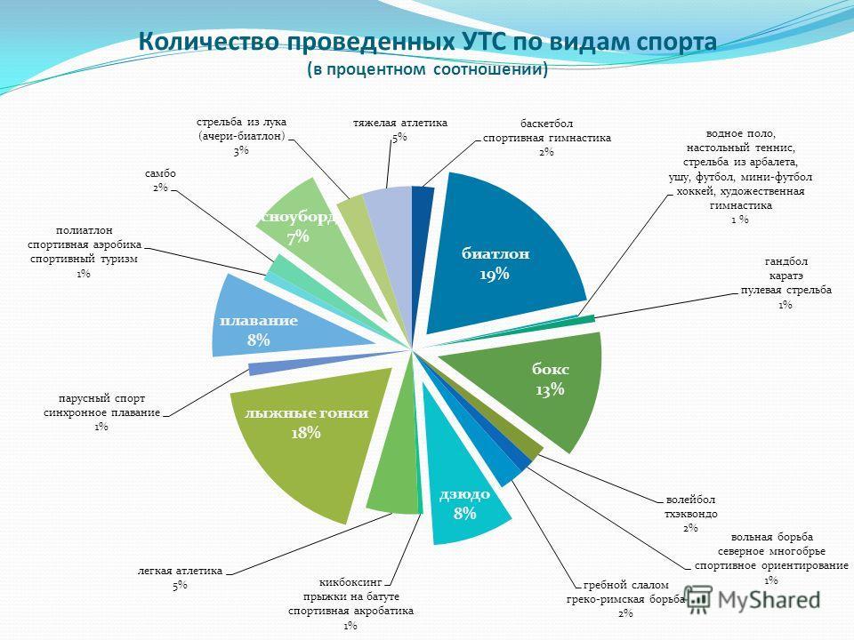 Количество проведенных УТС по видам спорта (в процентном соотношении)