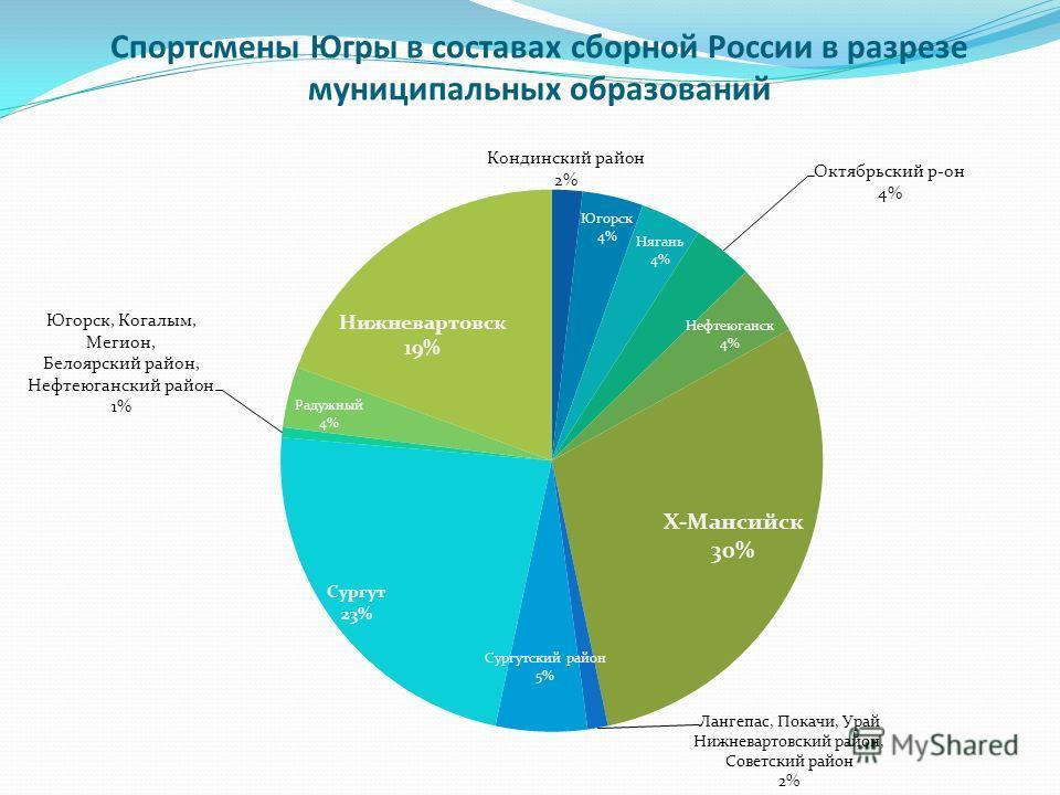 Спортсмены Югры в составах сборной России в разрезе муниципальных образований