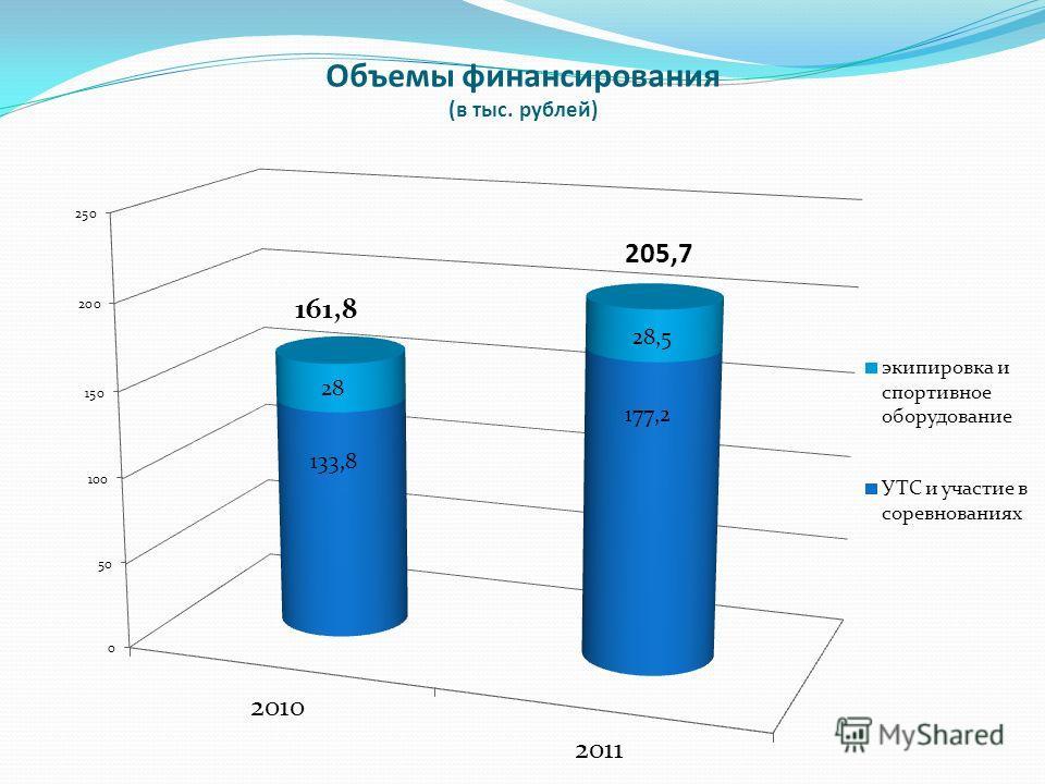 Объемы финансирования (в тыс. рублей)