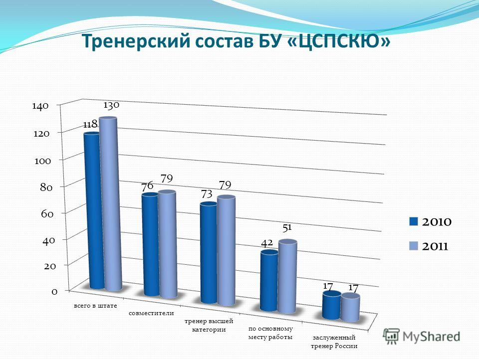 Тренерский состав БУ «ЦСПСКЮ»