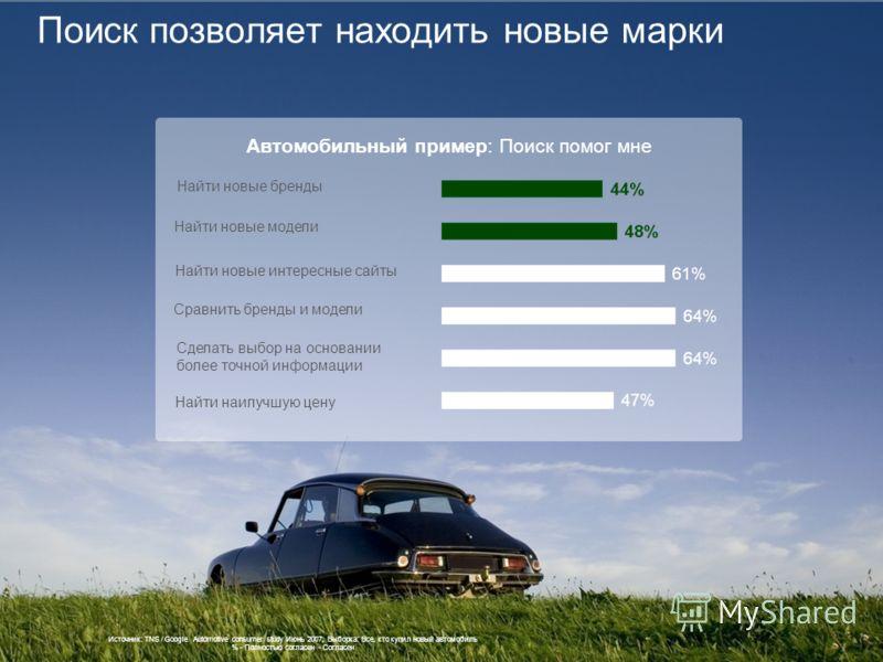 Поиск позволяет находить новые марки Источник: TNS / Google Automotive consumer study Июнь 2007; Выборка: Все, кто купил новый автомобиль % - Полностью согласен - Согласен Автомобильный пример: Поиск помог мне Найти новые бренды Найти новые модели На