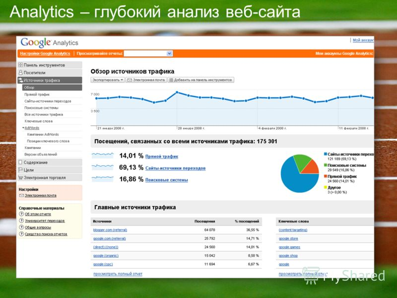 Analytics – глубокий анализ веб-сайта