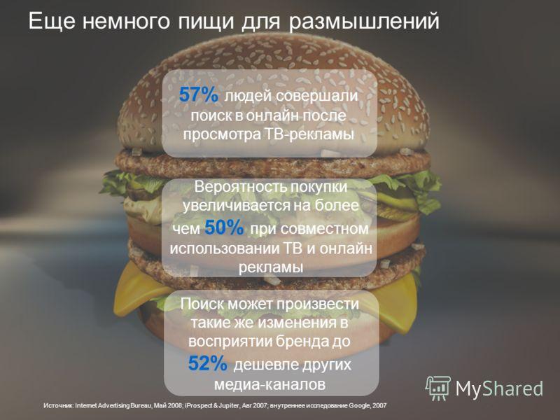 Еще немного пищи для размышлений 57% людей совершали поиск в онлайн после просмотра ТВ-рекламы Вероятность покупки увеличивается на более чем 50% при совместном использовании ТВ и онлайн рекламы Поиск может произвести такие же изменения в восприятии