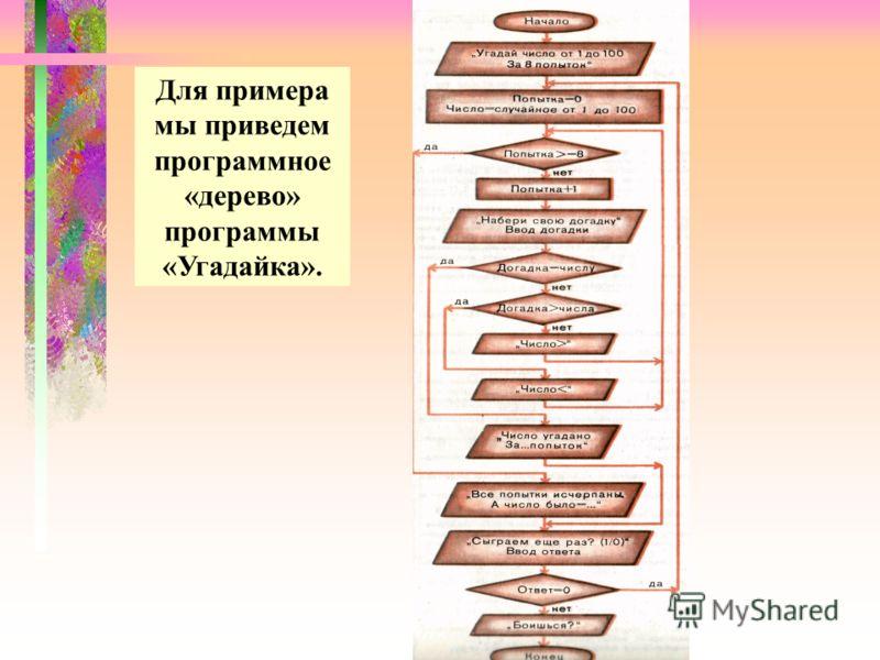 Для примера мы приведем программное «дерево» программы «Угадайка».