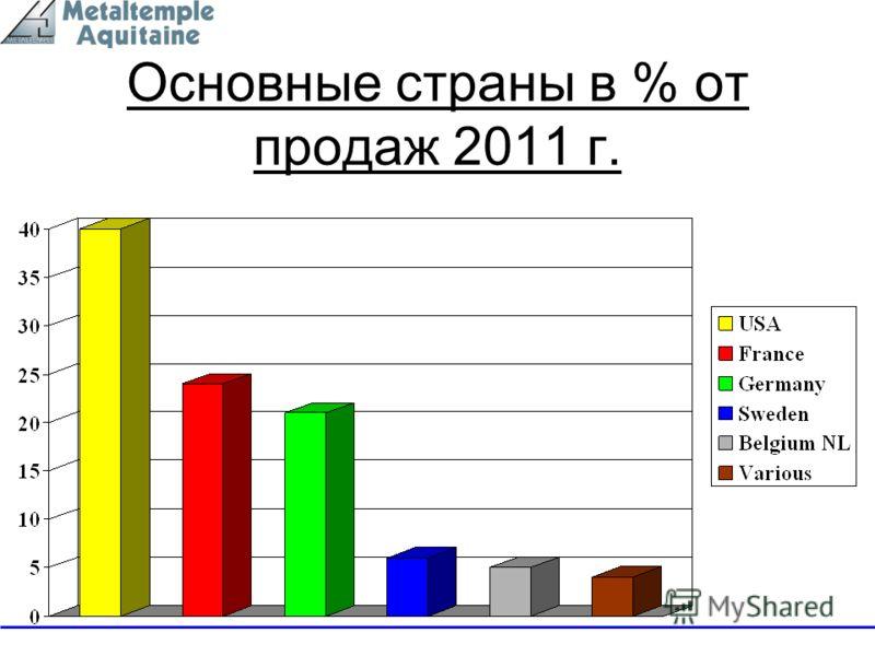 Основные страны в % от продаж 2011 г.