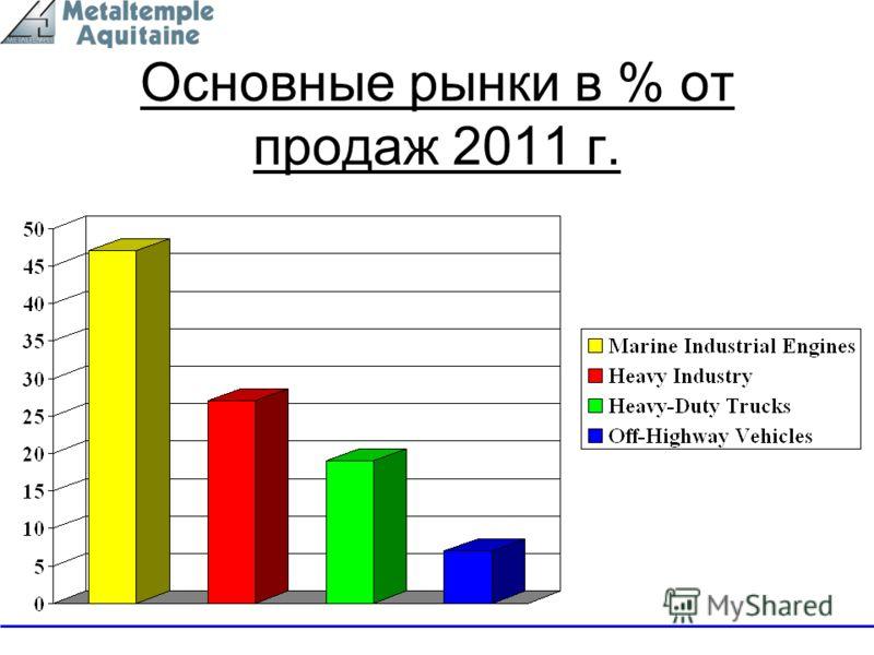 Основные рынки в % от продаж 2011 г.