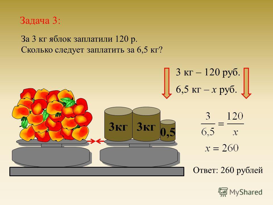 Задача 3: За 3 кг яблок заплатили 120 р. Сколько следует заплатить за 6,5 кг ? 3 кг 3 кг – 120 руб. 3 кг 0,5 6,5 кг – х руб. Ответ : 260 рублей