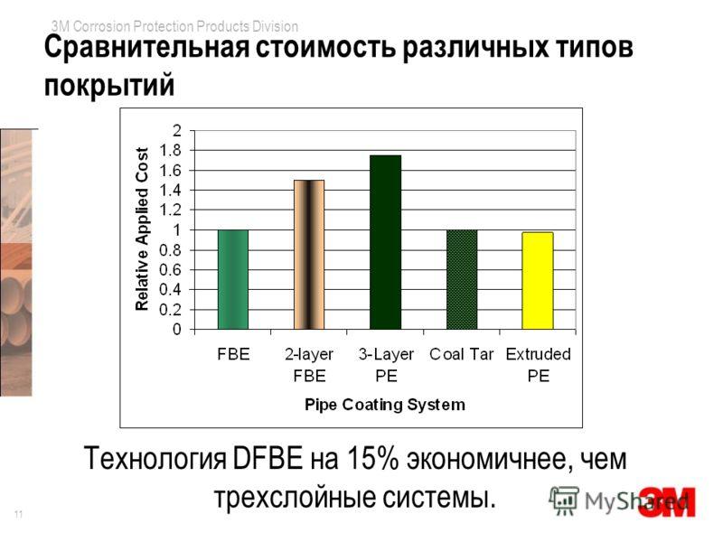 11 3M Corrosion Protection Products Division Сравнительная стоимость различных типов покрытий Технология DFBE на 15% экономичнее, чем трехслойные системы.
