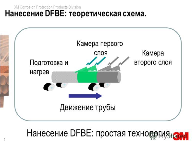5 3M Corrosion Protection Products Division Нанесение DFBE: теоретическая схема. Движение трубы Камера первого слоя Камера второго слоя Подготовка и нагрев Нанесение DFBE: простая технология.
