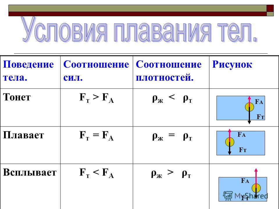 Поведение тела. Соотношение сил. Соотношение плотностей. Рисунок ТонетF т > F А ρ ж < ρ т ПлаваетF т = F А ρ ж = ρ т ВсплываетF т < F А ρ ж > ρ т FАFА FАFА FАFА FтFт FтFт FтFт