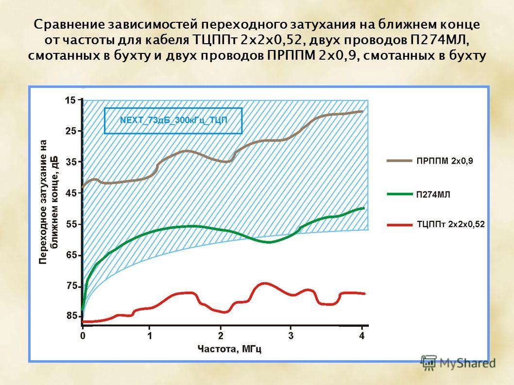 Сравнение зависимостей переходного затухания на ближнем конце от частоты для кабеля ТЦППт 2х2х0,52, двух проводов П274МЛ, смотанных в бухту и двух проводов ПРППМ 2х0,9, смотанных в бухту
