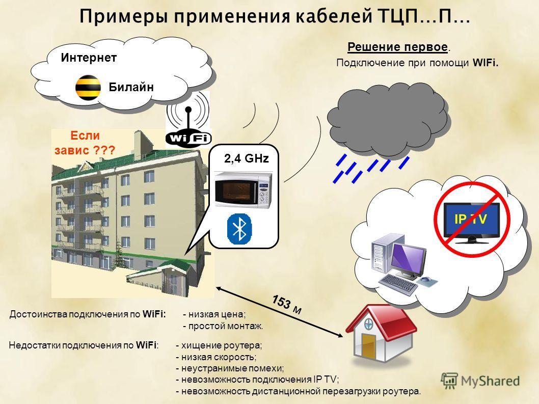 Примеры применения кабелей ТЦП…П… 153 м Интернет Билайн Интернет Билайн Если завис ??? 2,4 GHz Решение первое. Подключение при помощи WIFi. Достоинства подключения по WiFi:- низкая цена; - простой монтаж. Недостатки подключения по WiFi:- хищение роут