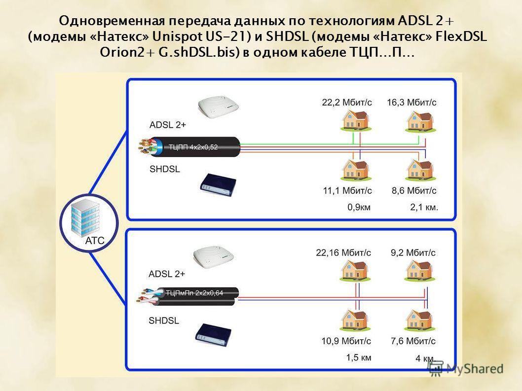 Одновременная передача данных по технологиям ADSL 2+ (модемы «Натекс» Unispot US-21) и SHDSL (модемы «Натекс» FlexDSL Orion2+ G.shDSL.bis) в одном кабеле ТЦП…П…