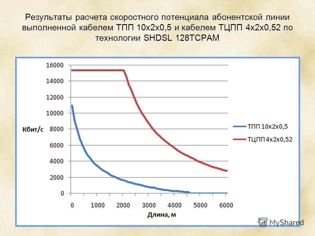 Результаты расчета скоростного потенциала абонентской линии выполненной кабелем ТПП 10х2х0,5 и кабелем ТЦПП 4х2х0,52 по технологии SHDSL 128TCPAM