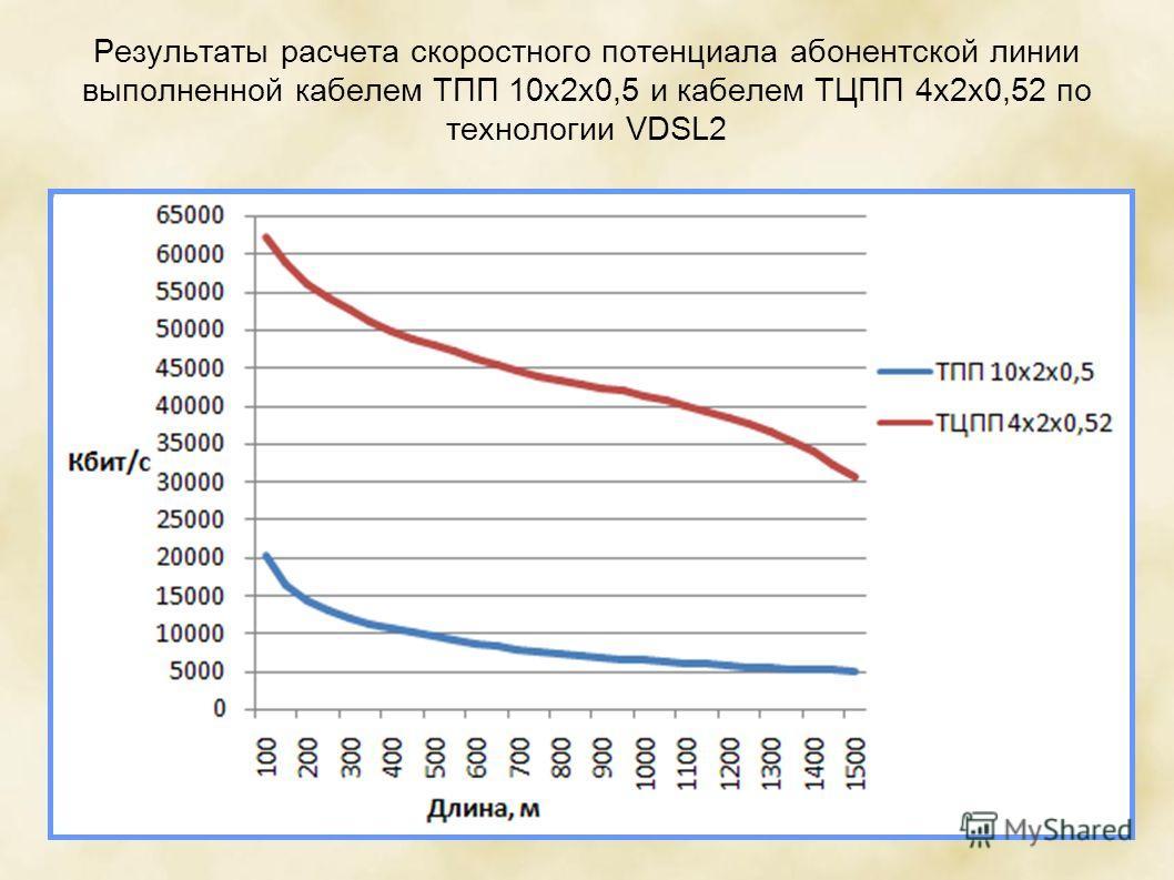 Результаты расчета скоростного потенциала абонентской линии выполненной кабелем ТПП 10х2х0,5 и кабелем ТЦПП 4х2х0,52 по технологии VDSL2