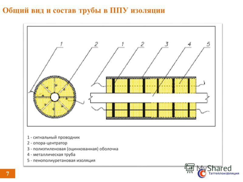 7 Общий вид и состав трубы в ППУ изоляции 7