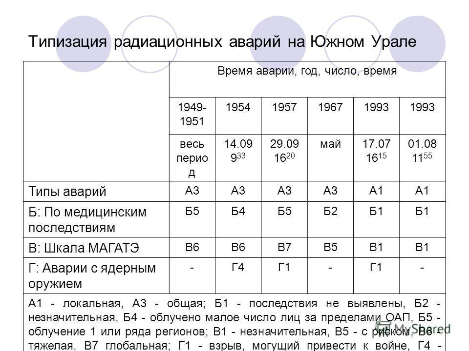 Типизация радиационных аварий на Южном Урале Время аварии, год, число, время 1949- 1951 1954195719671993 весь перио д 14.09 9 33 29.09 16 20 май17.07 16 15 01.08 11 55 Типы аварий А3 А1 Б: По медицинским последствиям Б5Б4Б5Б2Б1 В: Шкала МАГАТЭ В6 В7В