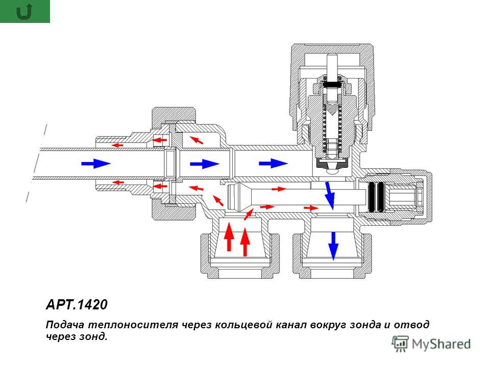 АРТ.1420 Подача теплоносителя через кольцевой канал вокруг зонда и отвод через зонд. АРТ.1420 Подача теплоносителя через кольцевой канал вокруг зонда и отвод через зонд.