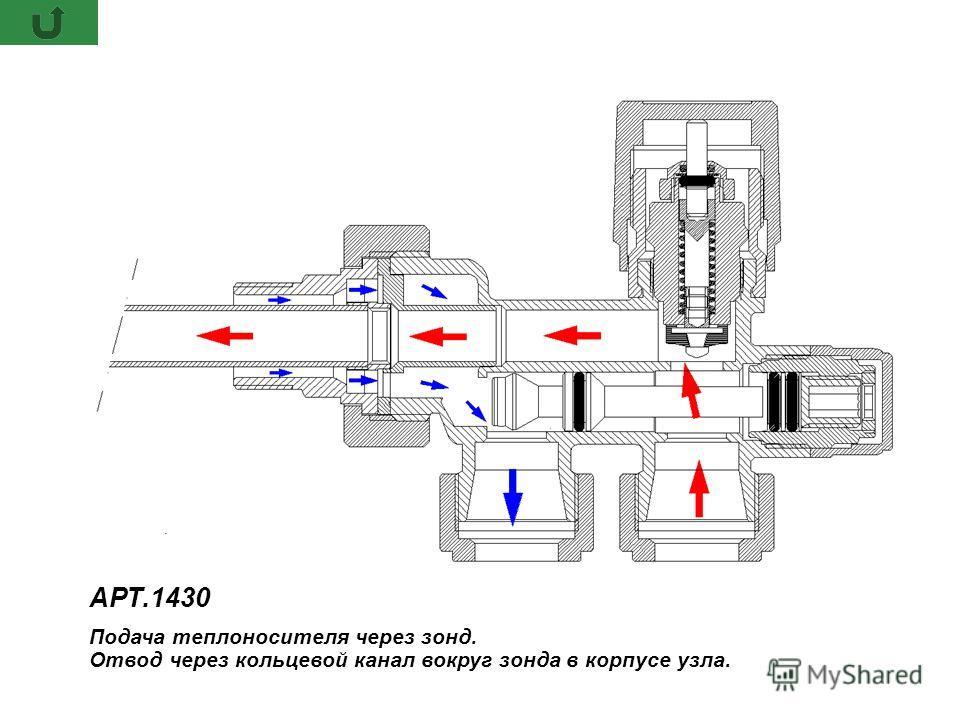 АРТ.1430 Подача теплоносителя через зонд. Отвод через кольцевой канал вокруг зонда в корпусе узла. АРТ.1430 Подача теплоносителя через зонд. Отвод через кольцевой канал вокруг зонда в корпусе узла.
