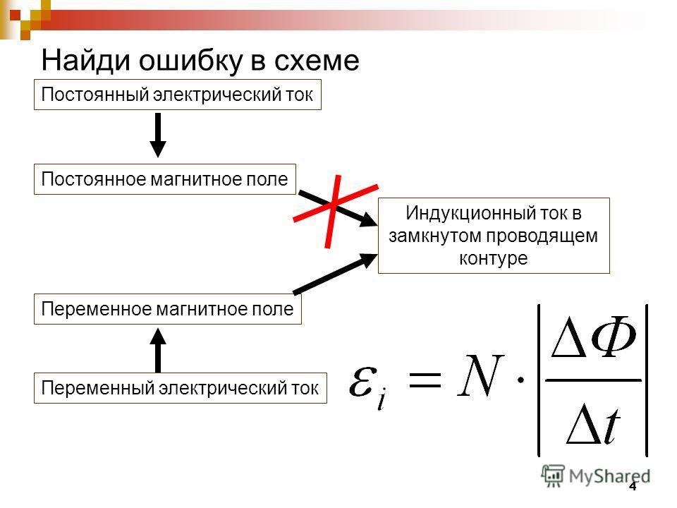 4 Найди ошибку в схеме Постоянное магнитное поле Индукционный ток в замкнутом проводящем контуре Переменное магнитное поле Постоянный электрический ток Переменный электрический ток