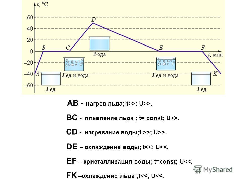 АВ - нагрев льда; t>>; U>>. BC - плавление льда ; t= const; U>>. CD - нагревание воды;t >>; U>>. DE – охлаждение воды; t