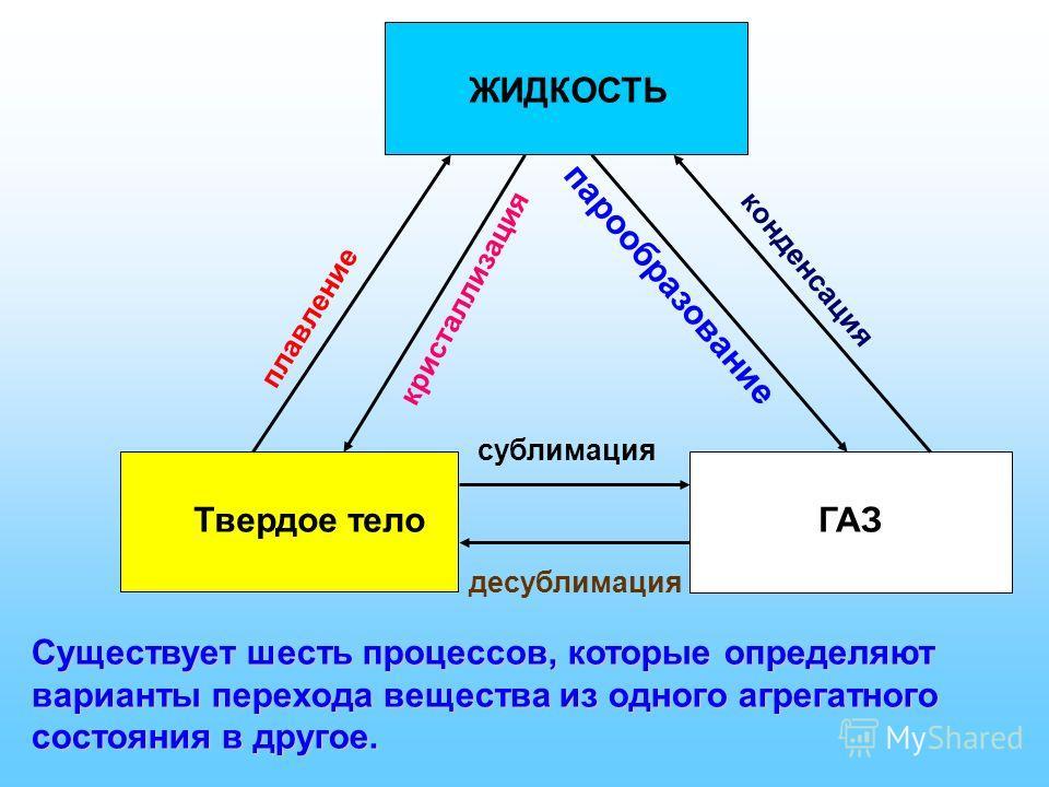 ЖИДКОСТЬ Твердое телоГАЗ кристаллизация плавление парообразование конденсация сублимация десублимация Существует шесть процессов, которые определяют варианты перехода вещества из одного агрегатного состояния в другое.