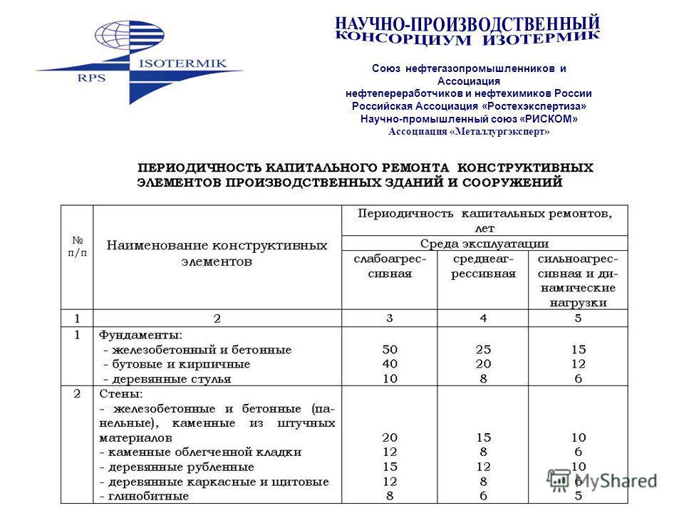 Союз нефтегазопромышленников и Ассоциация нефтепереработчиков и нефтехимиков России Российская Ассоциация «Ростехэкспертиза» Научно-промышленный союз «РИСКОМ» Ассоциация «Металлургэксперт»