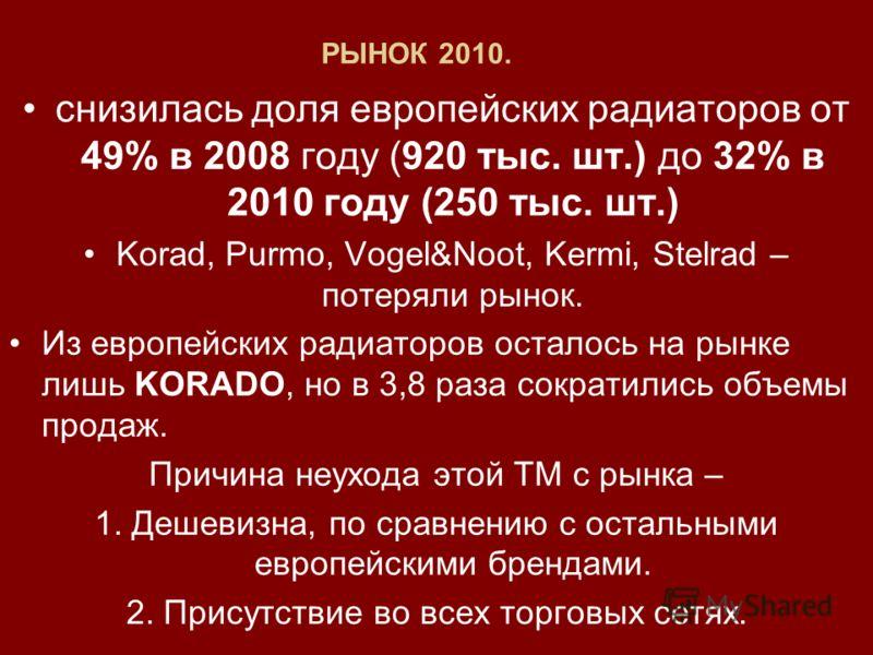 РЫНОК 2010. снизилась доля европейских радиаторов от 49% в 2008 году (920 тыс. шт.) до 32% в 2010 году (250 тыс. шт.) Korad, Purmo, Vogel&Noot, Kermi, Stelrad – потеряли рынок. Из европейских радиаторов осталось на рынке лишь KORADO, но в 3,8 раза со