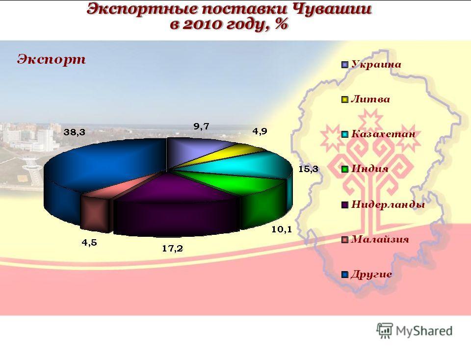 Экспортные поставки Чувашии в 2010 году, %