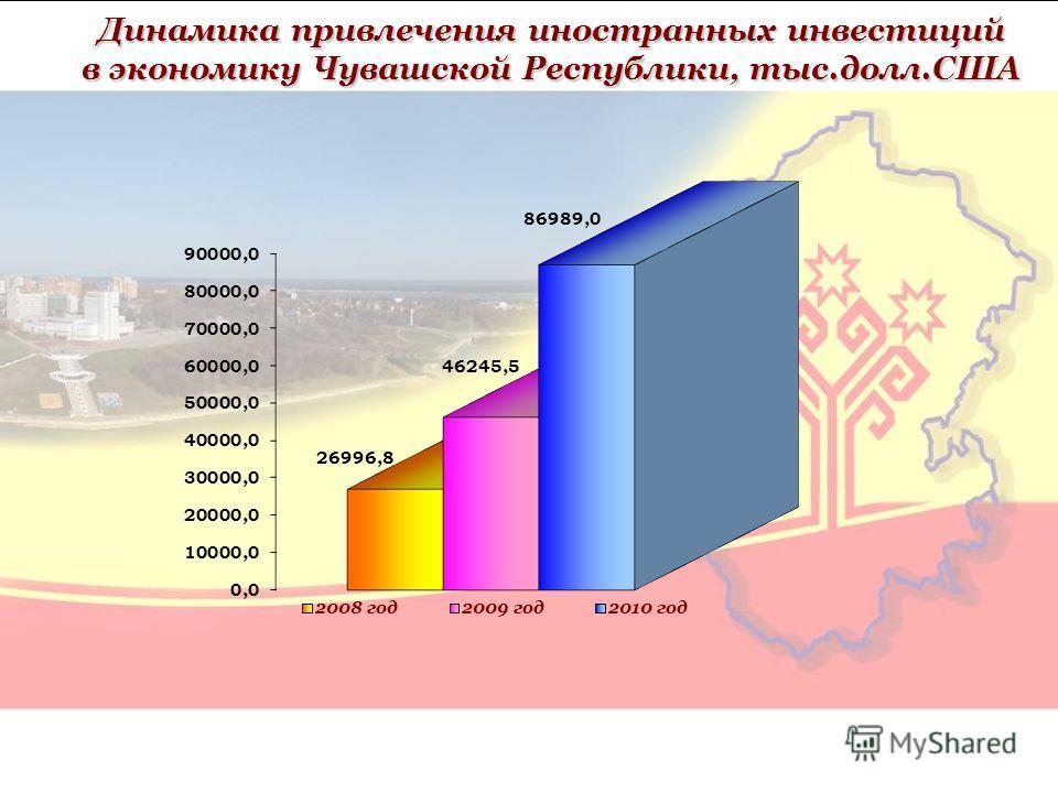 Динамика привлечения иностранных инвестиций в экономику Чувашской Республики, тыс.долл.США