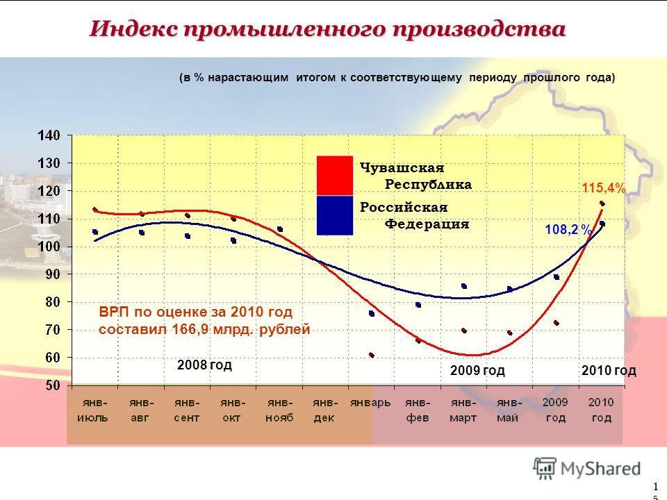 Индекс промышленного производства (в % нарастающим итогом к соответствующему периоду прошлого года) 2008 год 2009 год Чувашская Республика Российская Федерация 2010 год 115,4% 108,2 % ВРП по оценке за 2010 год составил 166,9 млрд. рублей 15