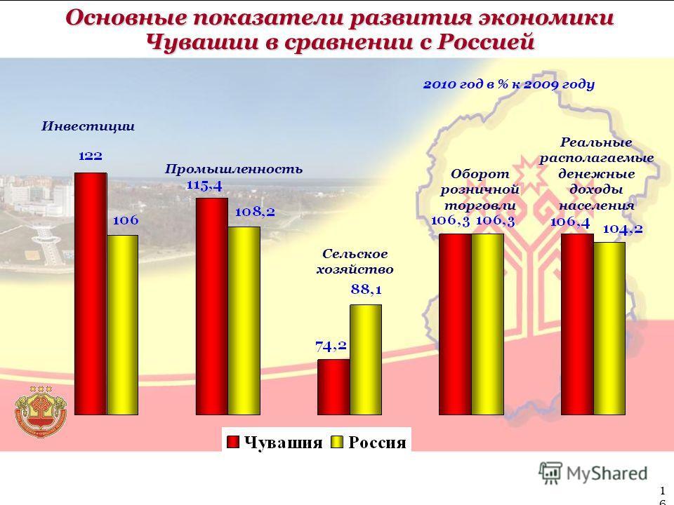 Основные показатели развития экономики Чувашии в сравнении с Россией Промышленность Сельское хозяйство Инвестиции Оборот розничной торговли Реальные располагаемые денежные доходы населения 2010 год в % к 2009 году 16