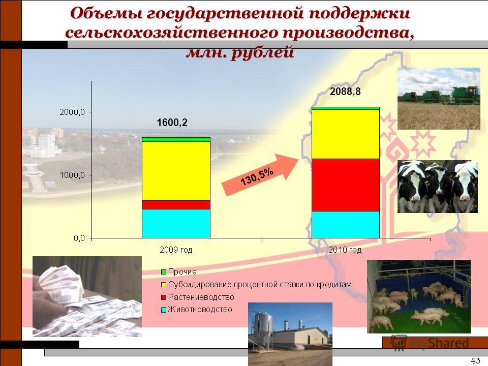 Объемы государственной поддержки сельскохозяйственного производства, млн. рублей 130,5% 1600,2 2088,8 43