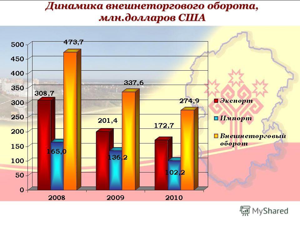 Динамика внешнеторгового оборота, млн.долларов США
