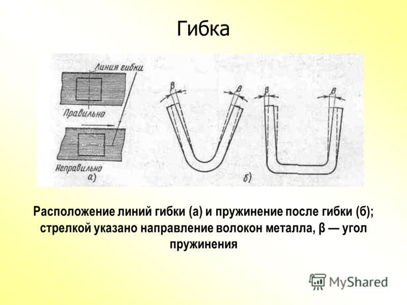 Виды гибки 1 одноугловая,V-образная; 2 двухугловая, U-образная; 3 четырехугловая, 4 с круглым элементом; Внизу детали, полученные гибкой