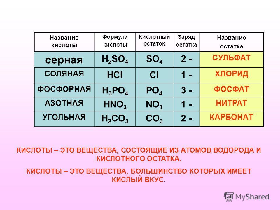Название кислоты Формула кислоты Кислотный остаток Заряд остатка Название остатка серная Н 2 SO 4 SO 4 2 - СУЛЬФАТ СОЛЯНАЯ HClCl1 - ХЛОРИД ФОСФОРНАЯ H 3 PO 4 PO 4 3 - ФОСФАТ АЗОТНАЯ HNO 3 NO 3 1 - НИТРАТ УГОЛЬНАЯ H 2 CO 3 CO 3 2 - КАРБОНАТ КИСЛОТЫ –