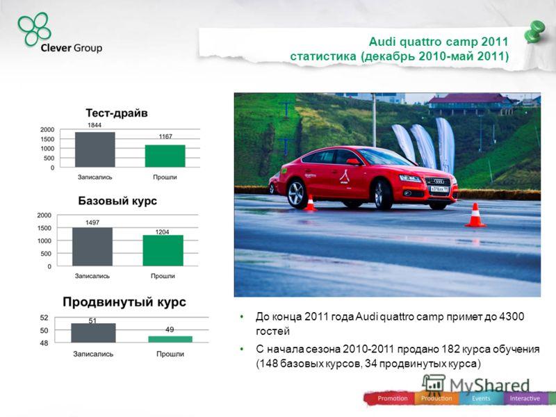 До конца 2011 года Audi quattro camp примет до 4300 гостей С начала сезона 2010-2011 продано 182 курса обучения (148 базовых курсов, 34 продвинутых курса) 63% 80% 96% Audi quattro camp 2011 статистика (декабрь 2010-май 2011)