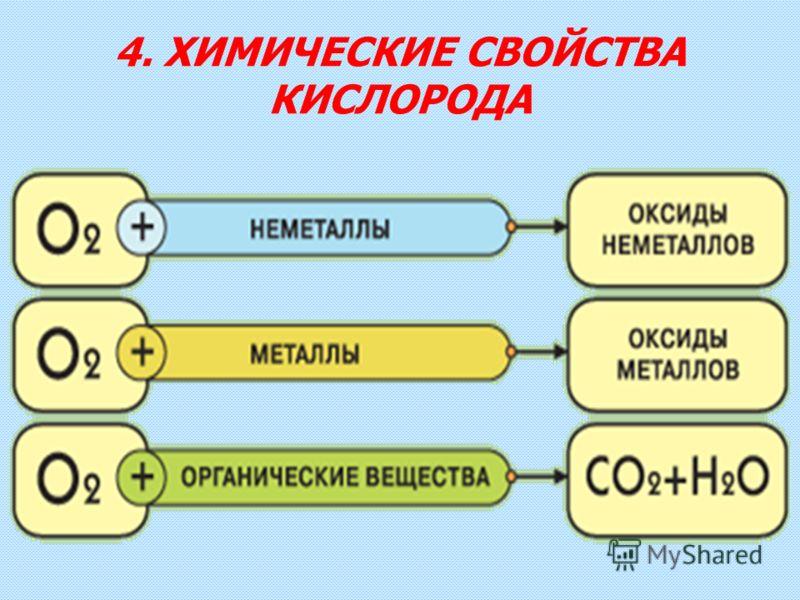 4. ХИМИЧЕСКИЕ СВОЙСТВА КИСЛОРОДА
