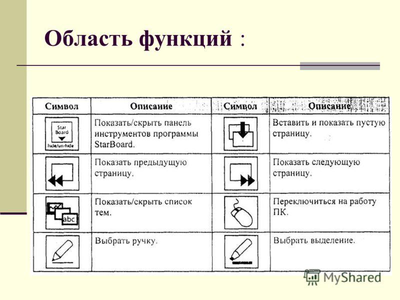 Область функций :