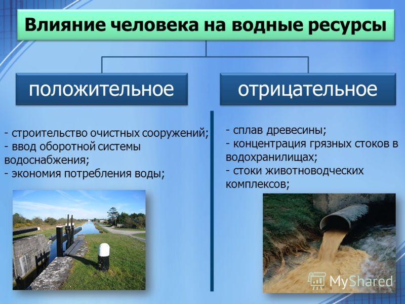 Влияние человека на водные ресурсы положительноеотрицательное - сплав древесины; - концентрация грязных стоков в водохранилищах; - стоки животноводческих комплексов; - строительство очистных сооружений; - ввод оборотной системы водоснабжения; - эконо