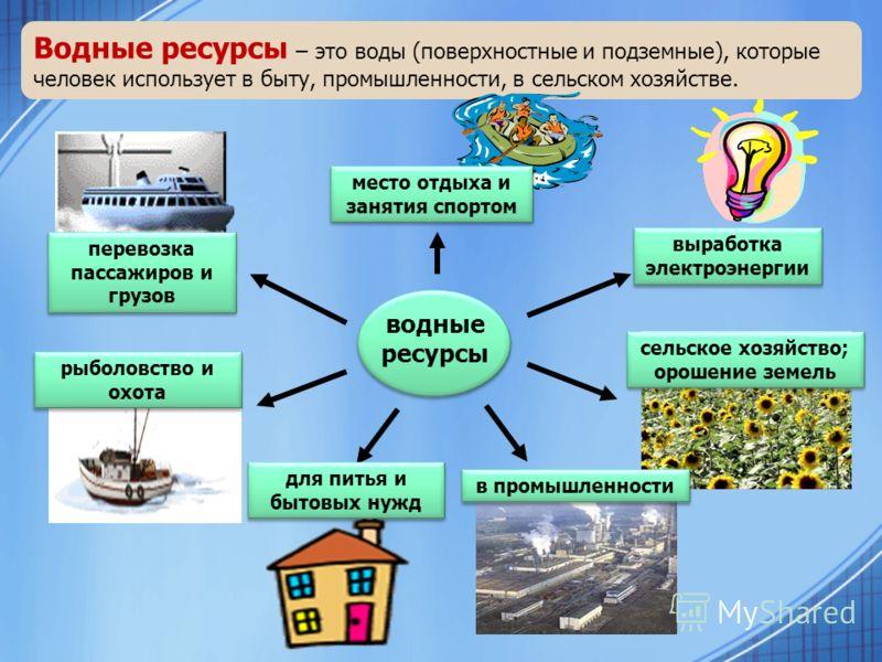 водные ресурсы перевозка пассажиров и грузов рыболовство и охота для питья и бытовых нужд в промышленности сельское хозяйство; орошение земель выработка электроэнергии Водные ресурсы – это воды (поверхностные и подземные), которые человек использует
