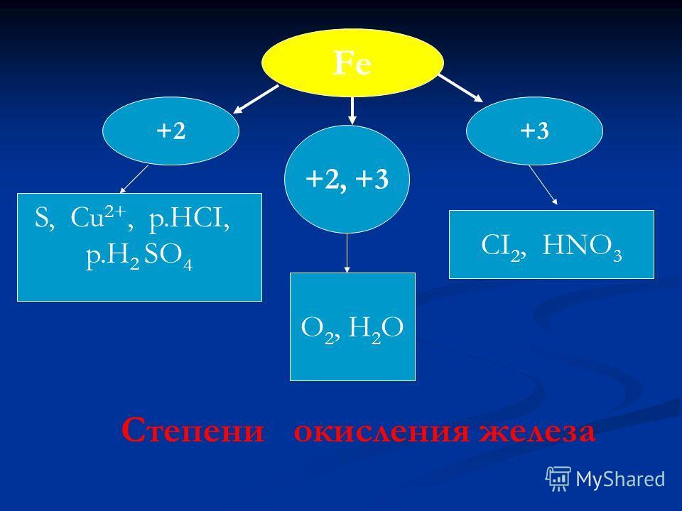 Fe +3+3+2 +2, +3 O 2, H 2 O CI 2, HNO 3 S, Cu 2+, p.HCI, p.H 2 SO 4 Степени окисления железа