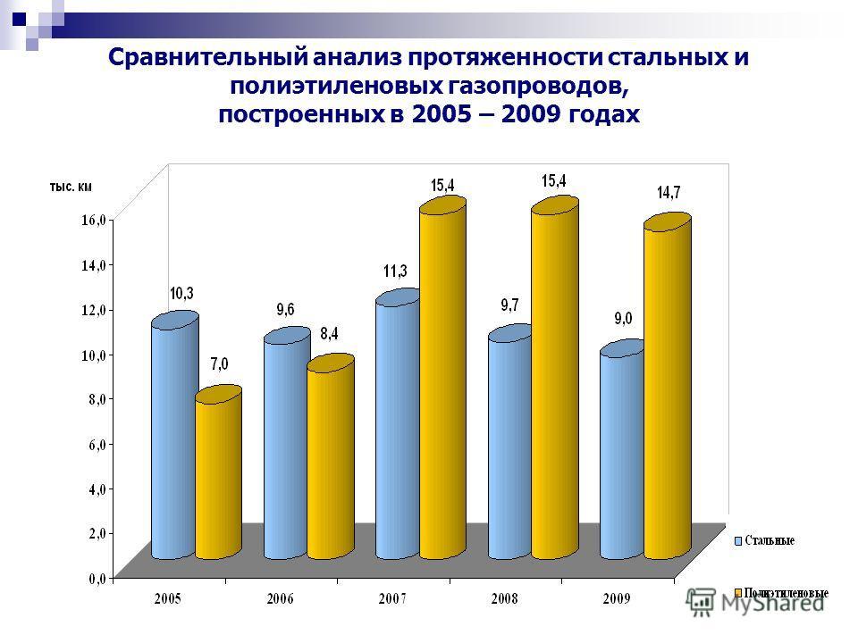 Сравнительный анализ протяженности стальных и полиэтиленовых газопроводов, построенных в 2005 – 2009 годах