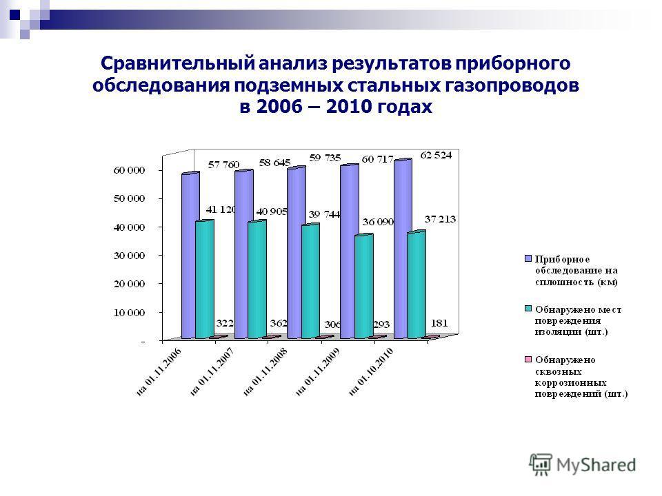 Сравнительный анализ результатов приборного обследования подземных стальных газопроводов в 2006 – 2010 годах