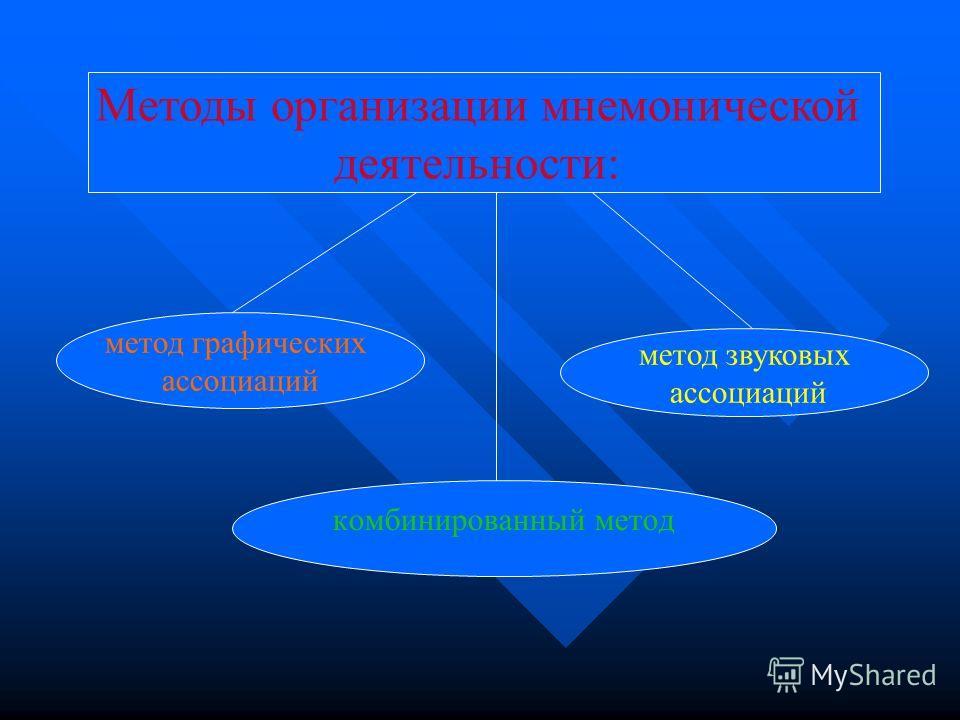 Мнемоника, мнемотехника – системы различных приёмов, облегчающих запоминание и увеличивающих объём памяти путём образования дополнительных ассоциаций. Мнемоника, мнемотехника – системы различных приёмов, облегчающих запоминание и увеличивающих объём