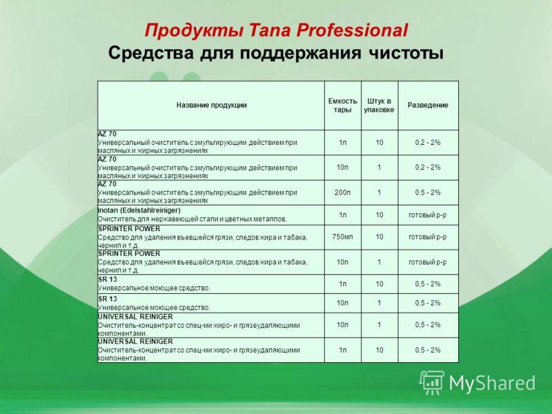 5 Продукты Tana Professional Средства для поддержания чистоты Название продукции Емкость тары Штук в упаковке Разведение AZ 70 Универсальный очиститель с эмульгирующим действием при масляных и жирных загрязнениях 1л100,2 - 2% AZ 70 Универсальный очис