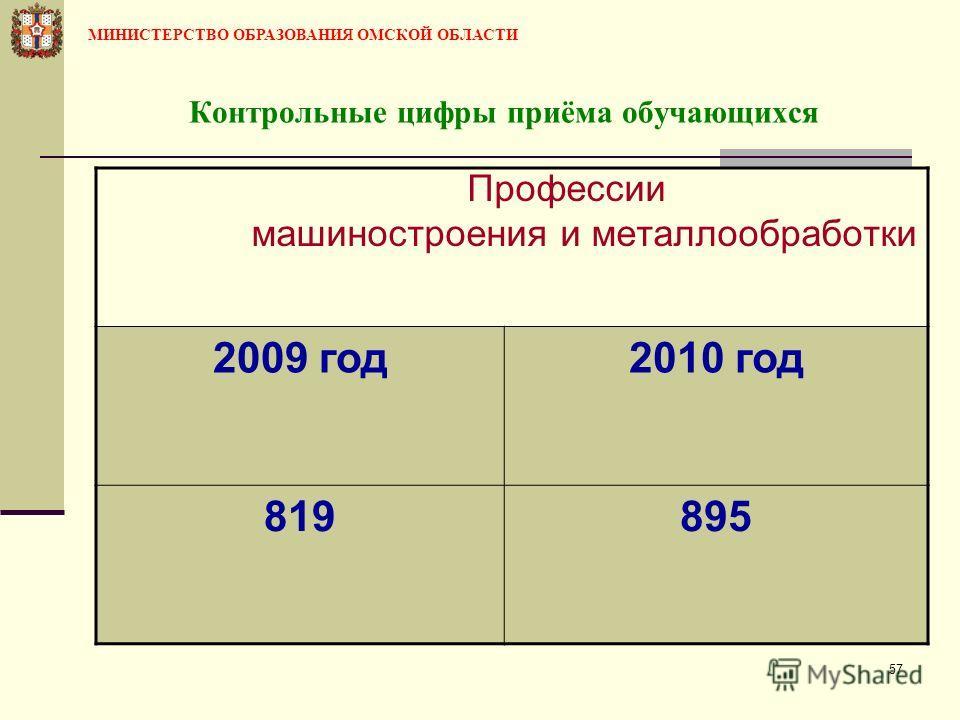 57 Контрольные цифры приёма обучающихся Профессии машиностроения и металлообработки 2009 год2010 год 819895 МИНИСТЕРСТВО ОБРАЗОВАНИЯ ОМСКОЙ ОБЛАСТИ