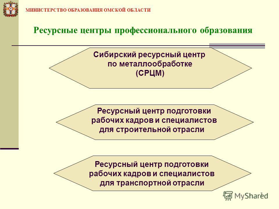 7 Ресурсные центры профессионального образования Сибирский ресурсный центр по металлообработке (СРЦМ) Ресурсный центр подготовки рабочих кадров и специалистов для строительной отрасли Ресурсный центр подготовки рабочих кадров и специалистов для транс