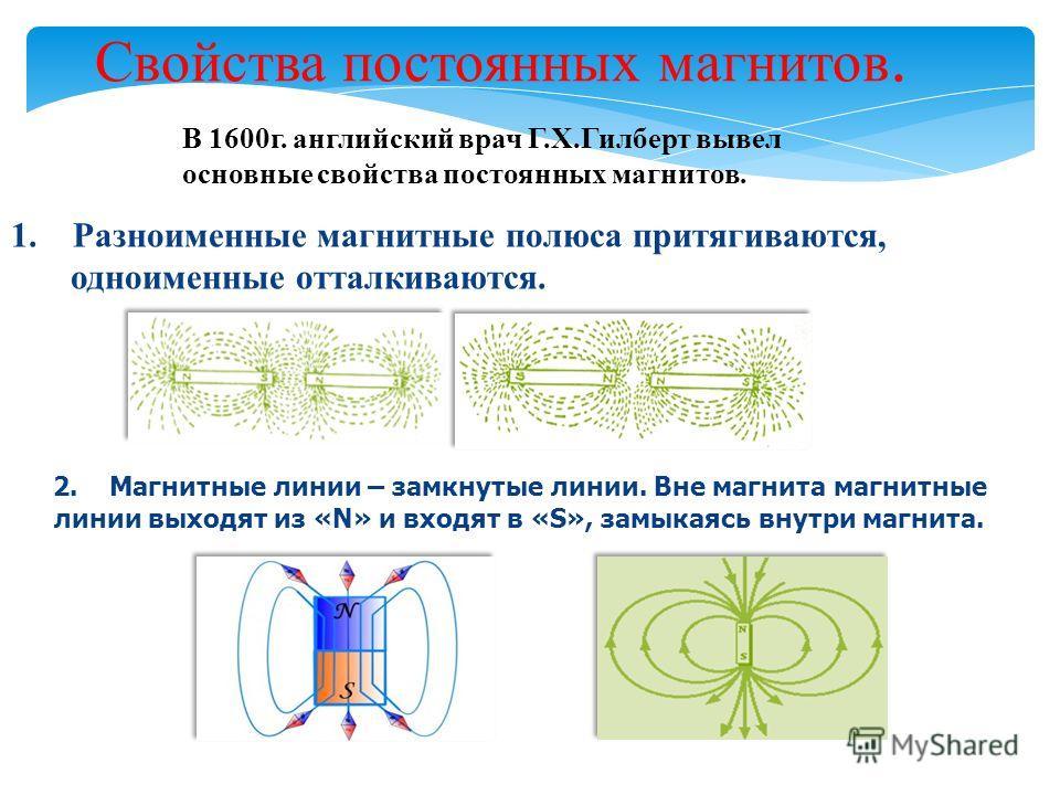 Свойства постоянных магнитов. 1. Разноименные магнитные полюса притягиваются, одноименные отталкиваются. В 1600г. английский врач Г.Х.Гилберт вывел основные свойства постоянных магнитов. 2. Магнитные линии – замкнутые линии. Вне магнита магнитные лин