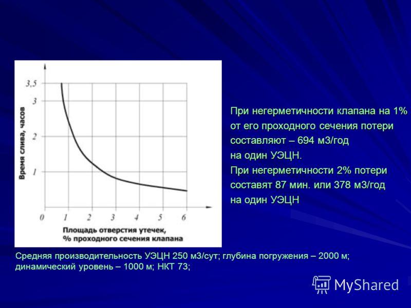 При негерметичности клапана на 1% от его проходного сечения потери составляют – 694 м3/год на один УЭЦН. При негерметичности 2% потери составят 87 мин. или 378 м3/год на один УЭЦН Средняя производительность УЭЦН 250 м3/сут; глубина погружения – 2000